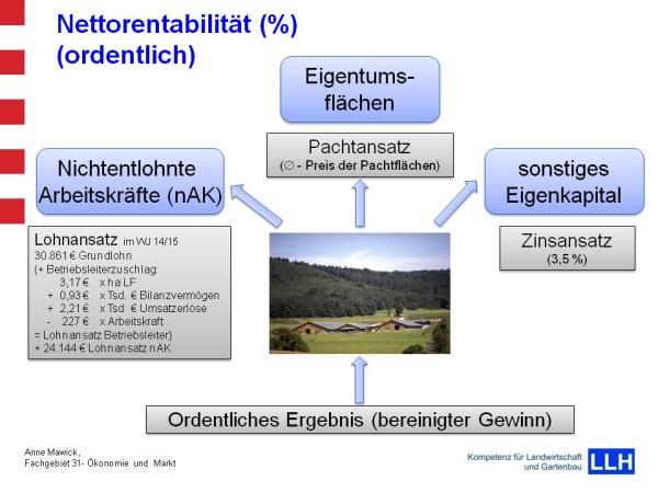 Einflussfaktoren der Nettorentabilität