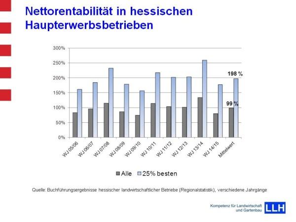 Nettorentabilität der hessischen Haupterwerbsbetriebe