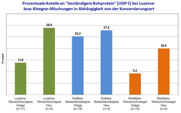 Grafik Rohprotein Luzerne- bzw. Kleegrasmischung
