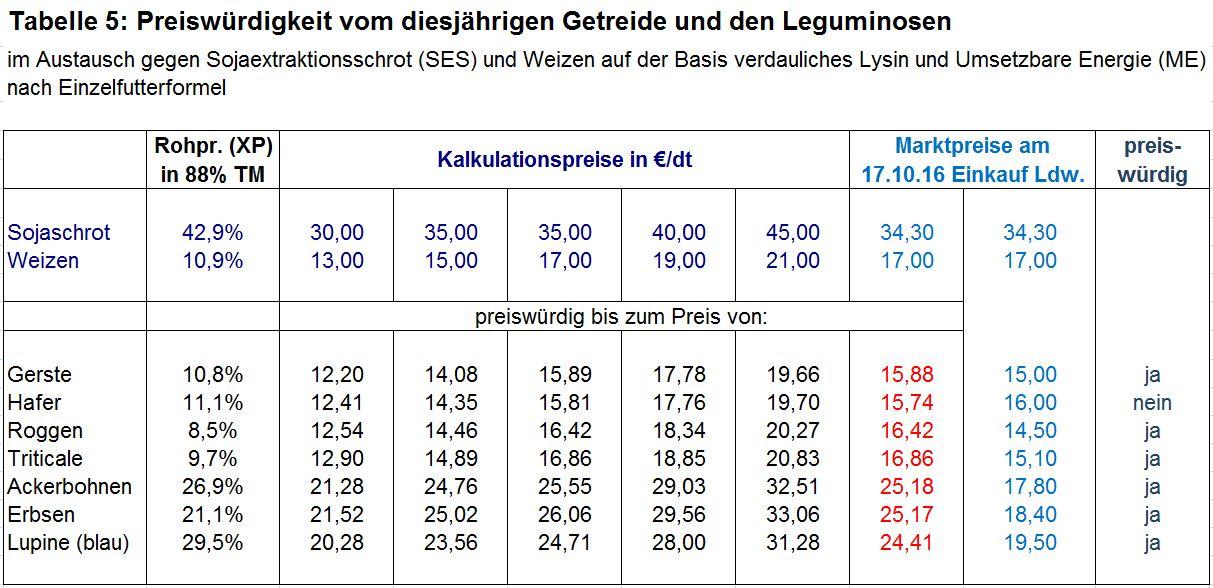 Tabelle 5: Preiswürdigkeit vom diesjährigen Getreide und den Leguminosen; Rote Zahlen = preiswürdig bis zum Preis von …; hellblaue Zahlen = Marktpreise zum 17.10.2016.