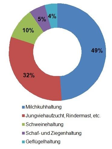 Anteil des Eiweißergänzungsbedarfs je nach Tierhaltung in Hessen