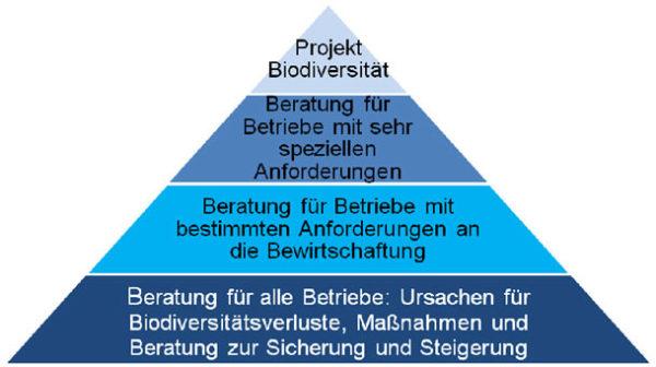 Ebenen der LLH-Biodiversitätsberatung