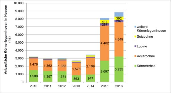 Grafik Anbaufläche Körnerleguminosen 2010-2016