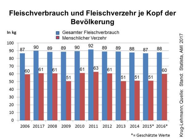 Fleischverbrauch und Fleischverzehr in Deutschland