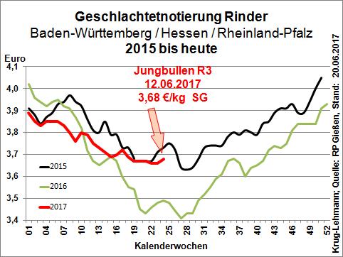Marktverlauf Rinder 2015 bis Juni 2017