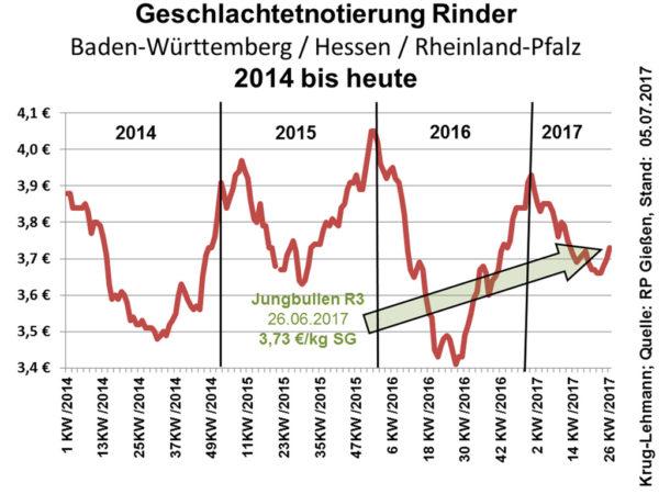 Geschlachtetnotierung Rinder Baden-Württemberg/Hessen/Rheinland-Pfalz 2014 bis heute