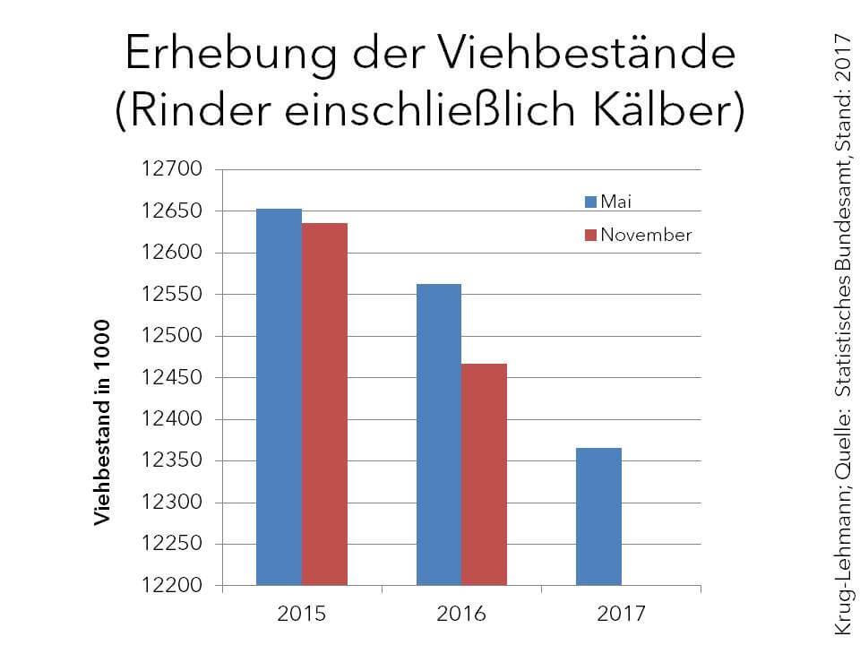 Marktanalyse Rinder » Landesbetrieb Landwirtschaft Hessen