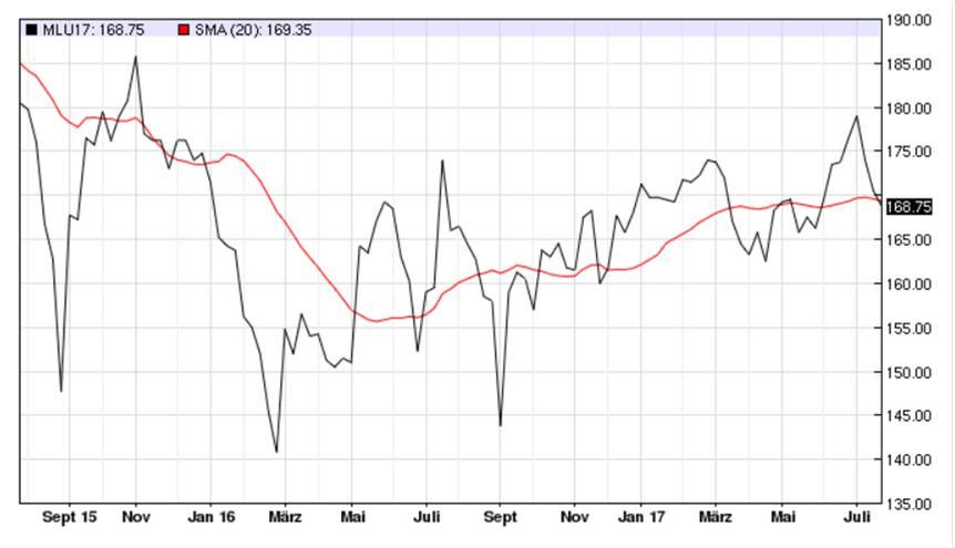 Abb.: Weizennotierungen in EUR/t, Euronext Paris, September-Termin Quelle: www.barchart.com.