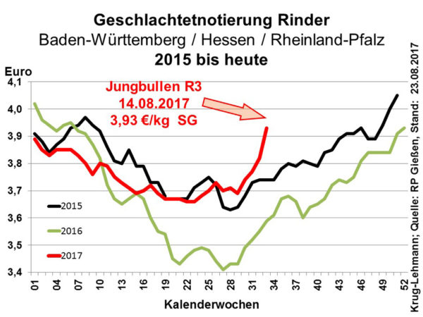 Geschlachtetnotierung Rinder Baden-Württemberg / Hessen / Rheinland-Pfalz 2015 bis heute Quelle: RP Gießen, Stand: 23.08.2017