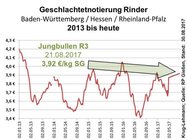 Geschlachtetnotierung Rinder 2013 bis heute, Stand: 30.08.2017; Quelle: RP Gießen