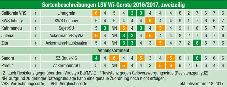 Sortenbeschreibungen LSV Wi-Gerste 2016/2017, zweizeilig