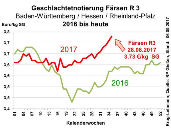 Geschlachtetnotierung Färsen R 3; Baden-Württemberg / Hessen / Rheinland-Pfalz 2016 bis heute; Quelle: RP Gießen; Stand: 06.09.2017