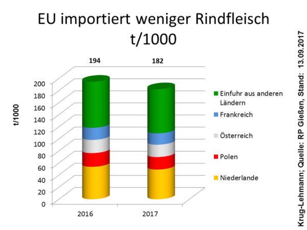 Quelle: RP Gießen; Stand: 13.09.2017