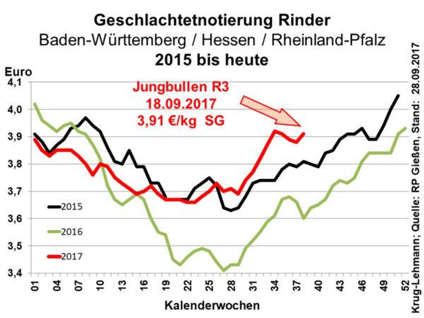 Geschlachtetnotierung Rinder 2015 bis heute; Quelle: RP Gießen, Stand: 28.09.2017