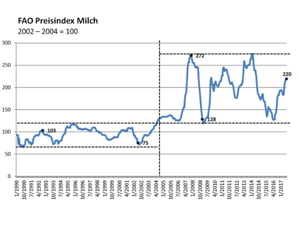Zunahme der Volatilität am Milchmarkt; Quelle: FAO, Stand August 2017