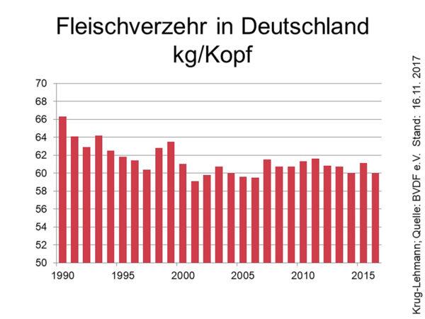 Fleischverzehr in Deutschland kg/Kopf; Quelle: BVDF e: V., Stand: 16.11.2017