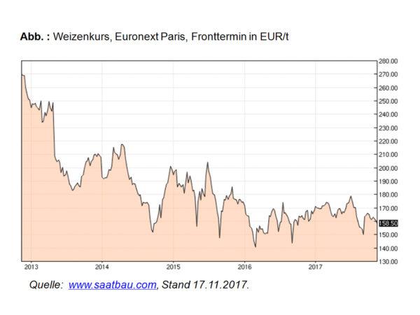 Weizenkurs, Euronet Paris, Fronttermin in EUR/t; Quelle: www.saatbau.com, Stand: 17.11.2017