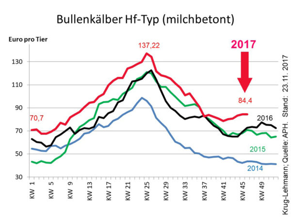 Bullenkälber Hf-Typ (milchbetont); Quelle: APH; Stand: 23.11.2017