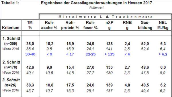 Ergebnisse der Grassilageuntersuchungen in Hessen 2017