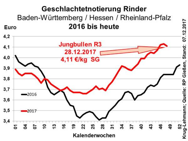 Geschlachtetnotierung Rinder 2016 bius heuet; Quelle: RP Gießen, Stand: 07.12.2017