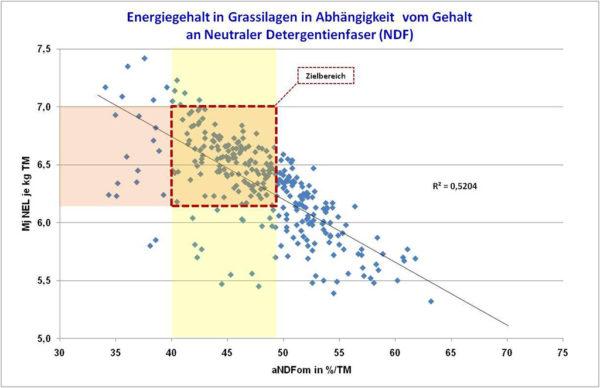 Energiegehalt in Grassilagen, Grafik1