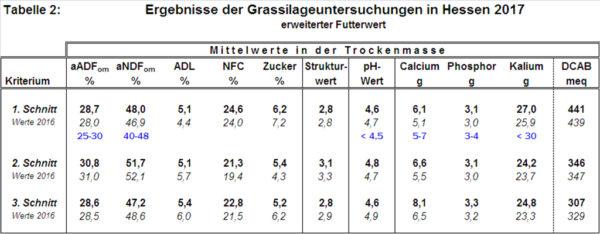 Ergebnisse der Grassilageuntersuchungen in Hessen 2017 - erweiterter Futterwert