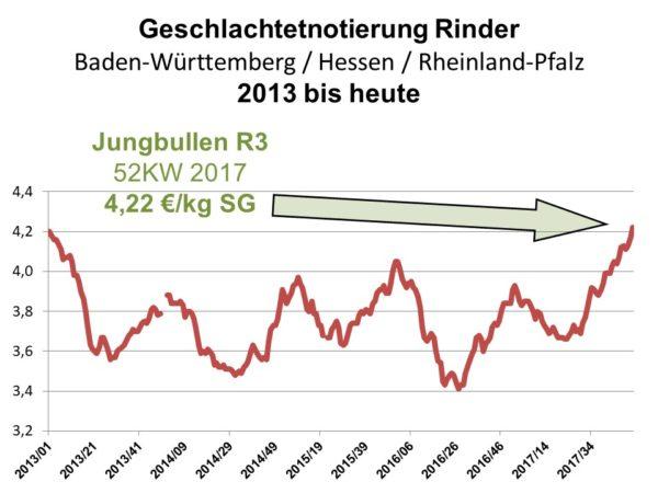 Geschlachtetnotierung Rinder Baden-Württemberg / Hessen / Rheinland-Pfalz 2013 bis heute