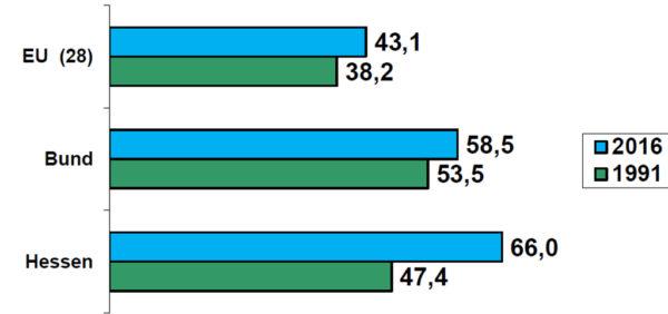 Grafik: Entwicklung des Pachtflächenanteils (EU/Bund/Hessen) 1991 bis 2016; Quelle: Agrarbericht / Statistisches Jahrbuch, 2015 und Hessisches Statistisches Landesamt (HSL), Wiesbaden, 2015 u. 2016