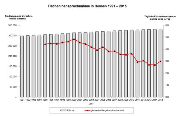 Flächeninanspruchnahme in Hessen 1991-2015; Quelle: Hessisches Statistisches Landesamt (HSL), Wiesbaden, 2016