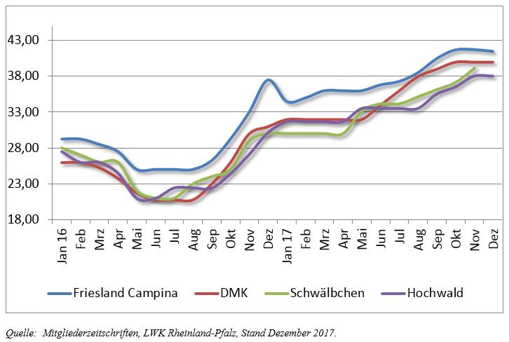 Abb.: Auszahlungspreise ausgewählter Molkereien (4% Fett, 3,4 % Eiweiß, EUR/100kg)