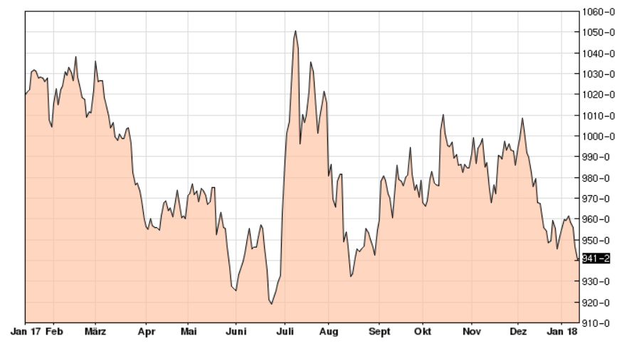 Sojanotierungen CBoT, Januar-Kontrakt, in US-Cents/bushel