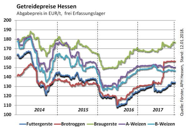 Getreidepreise Hessen Stand: 12.01.2018; Quelle: Förster, APH Hessen