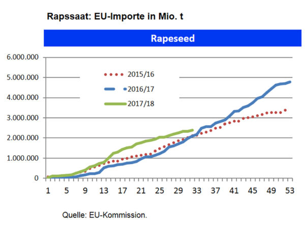 EU-Rapsimporte; Quelle: EU-Kommission