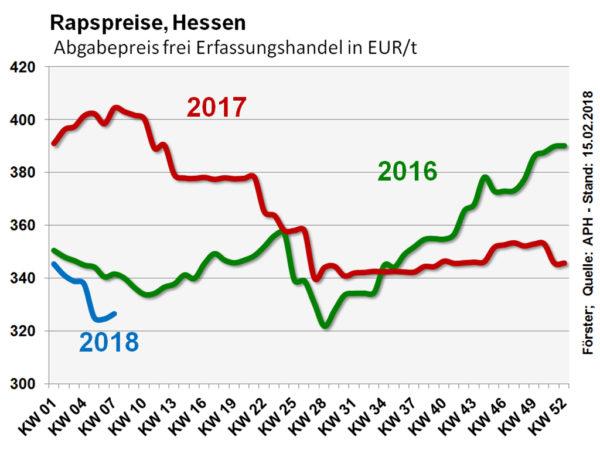 Rapspreise Hessen
