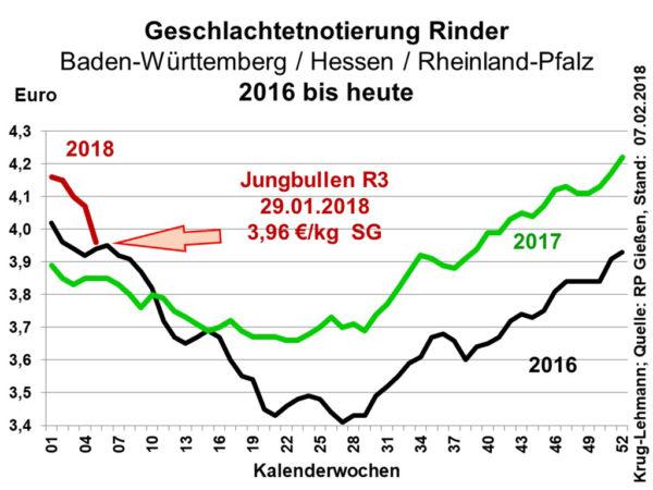 Geschlachtetnotierung Rinder Baden-Württemberg / Hessen / Rheinland-Pfalz 2016 bis heute