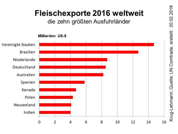 Fleischexporte 2016 weltweit; Quelle: UN Comtrade; Stand: 20.02.2018