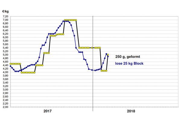 Abb. 1: Geformte und lose Butter (Mittelwerte der Notierungen), Kempten in EUR/kg