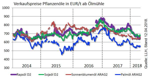 Verkaufspreise Pflanzenöle in EUR/t ab Ölmühle; Stand: 12.04.2018