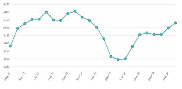 Abb. 2: Exportpreise für Butter an der GDT in EUR/t; Quelle: GDT, www.globaldairytrade.info. (Stand 19.04.2018)