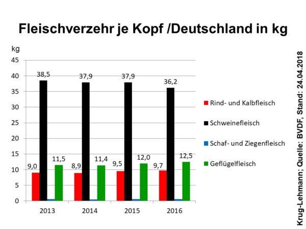 Fleischverzehr je Kopf/Deutschland in kg; Quelle: BVDF, Stand: 24.04.2018