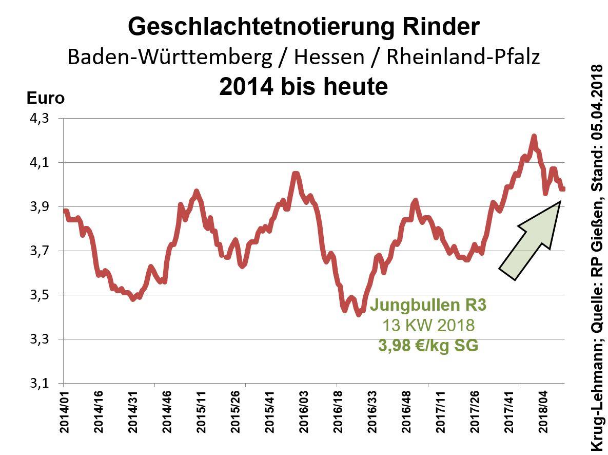 Geschlachtetnotierung Rinder Baden-Württemberg / Hessen / Rheinland-Pfalz 2014 bis heute