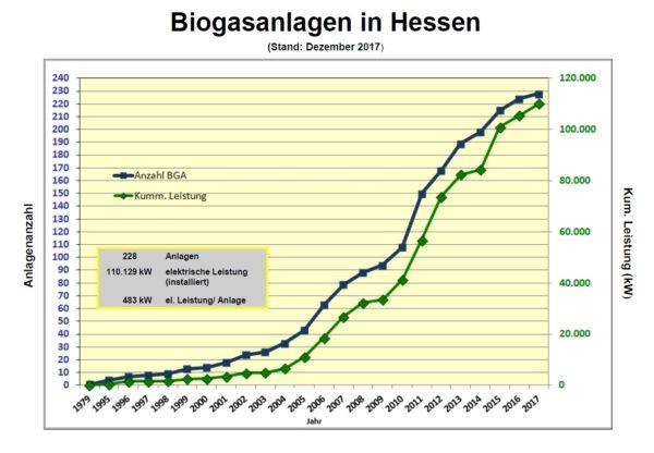 Grafik Biogasanlagen in Hessen
