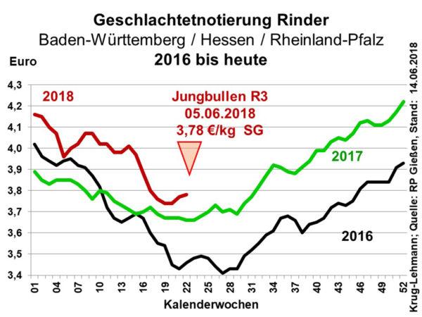 Geschlachtetnotierung Rinder Baden-Württemberg / Hessen / Rheinland-Pfalz 2016 bis heute; Quelle: RP Gießen, Stand: 14.06.2018