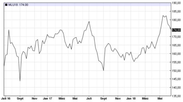 Weizenkurs, Euronext Paris, Fronttermin in EUR/t