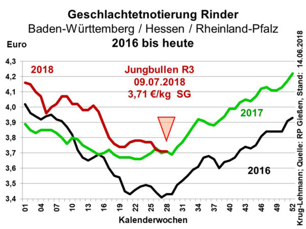 Geschöachtetnotierung Rinder Baden-Württemberg / Hessen / Rheinland-Pfalz 2016 bis heute