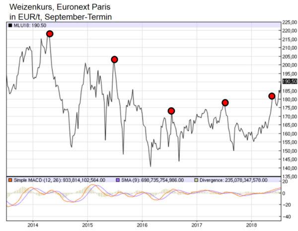 Weizenkurs, Euronet Paris in EUR/t, September-Termin