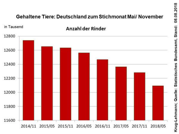 Gehaltene Tiere: Deutschland zum Stichmonat Mai/November