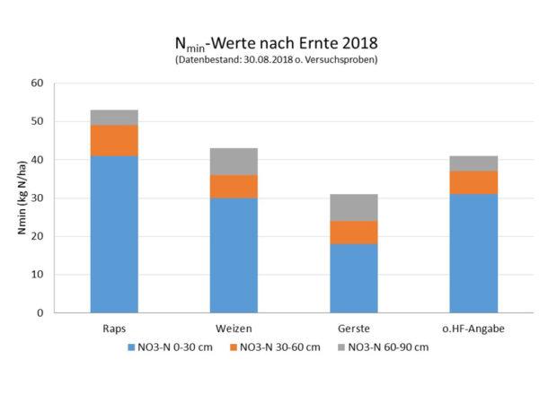Nmin-Werte nach Ernte 2018