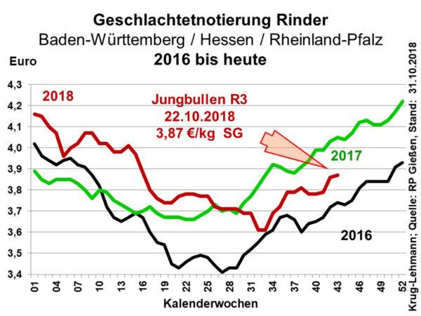 Grafik Geschlachtetnotierung Rinder 2016 bis heute