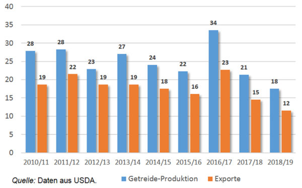 Diagramm Getreideproduktion und Exporte 2010 bis 2018